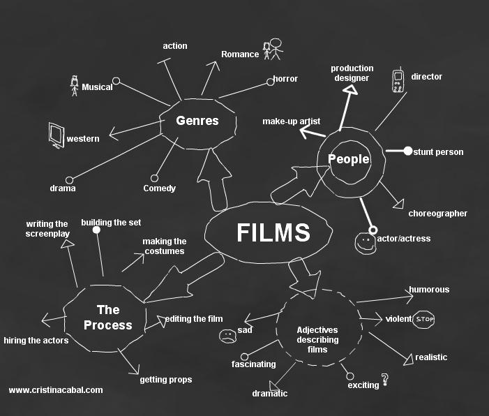Lesson Plan: Films   Blog de Cristina